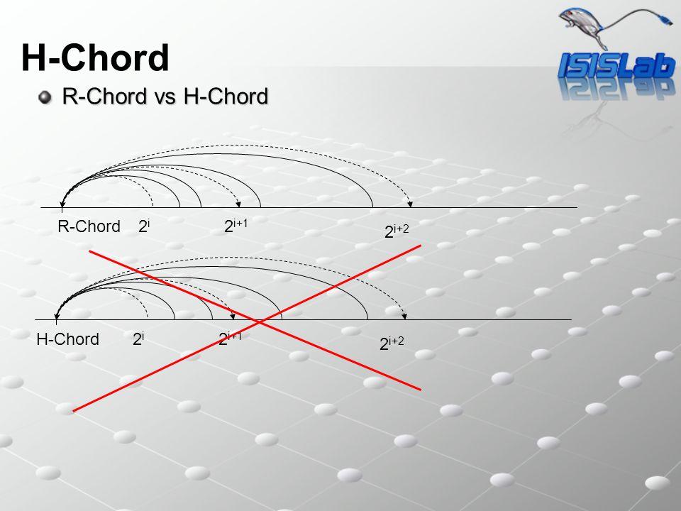 H-Chord R-Chord vs H-Chord R-Chord 2i 2i+1 2i+2 H-Chord 2i 2i+1 2i+2