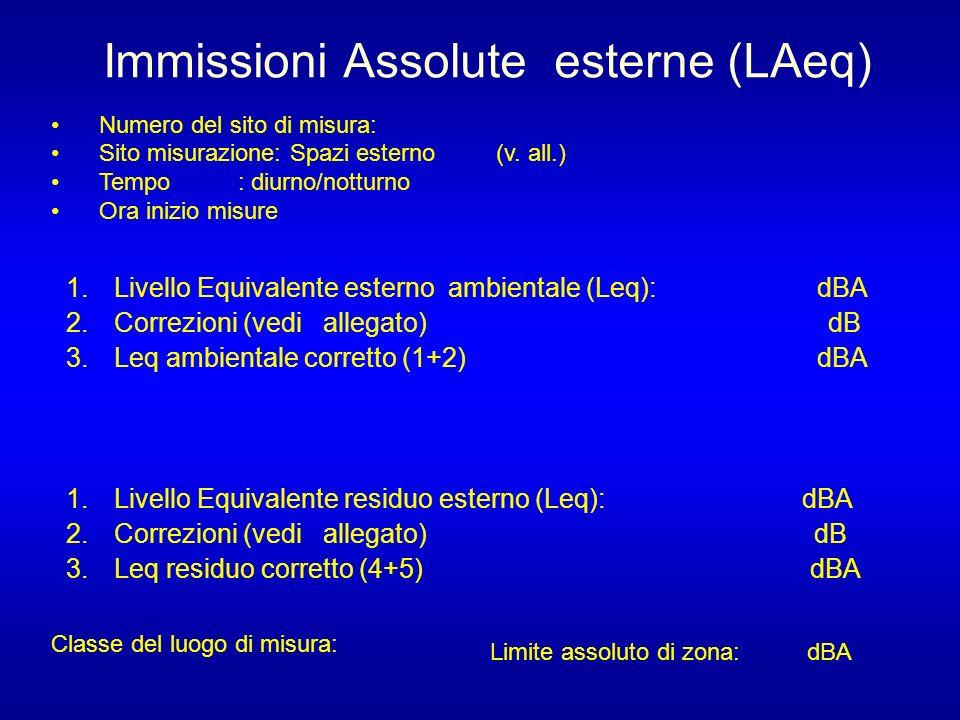 Immissioni Assolute esterne (LAeq)