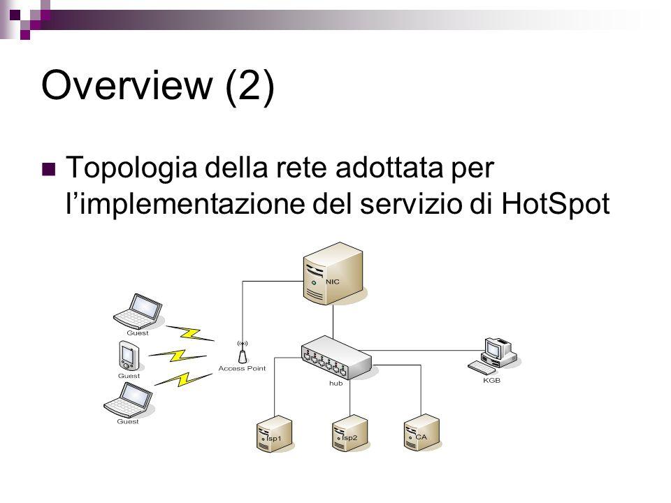 Overview (2) Topologia della rete adottata per l'implementazione del servizio di HotSpot