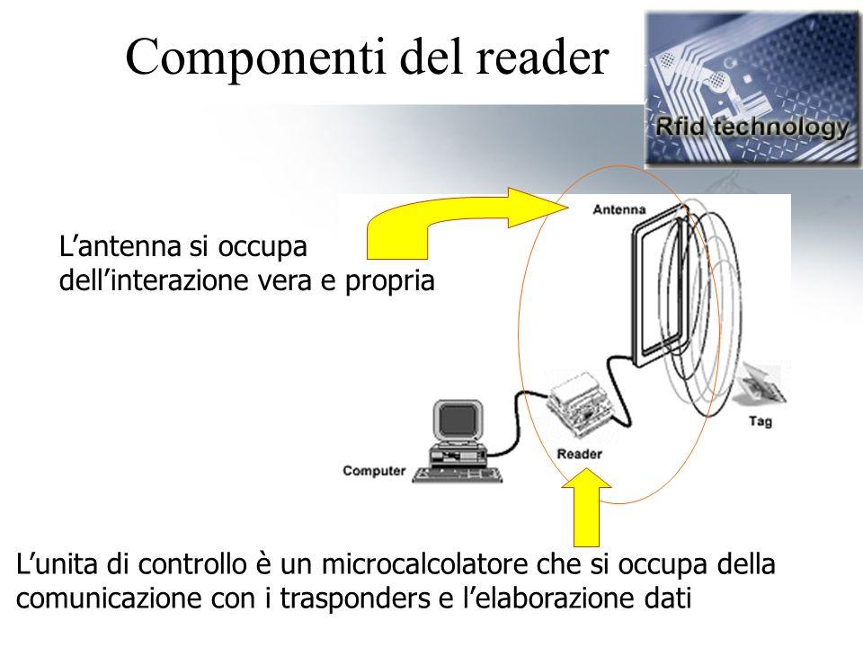 Componenti del reader L'antenna si occupa dell'interazione vera e propria.
