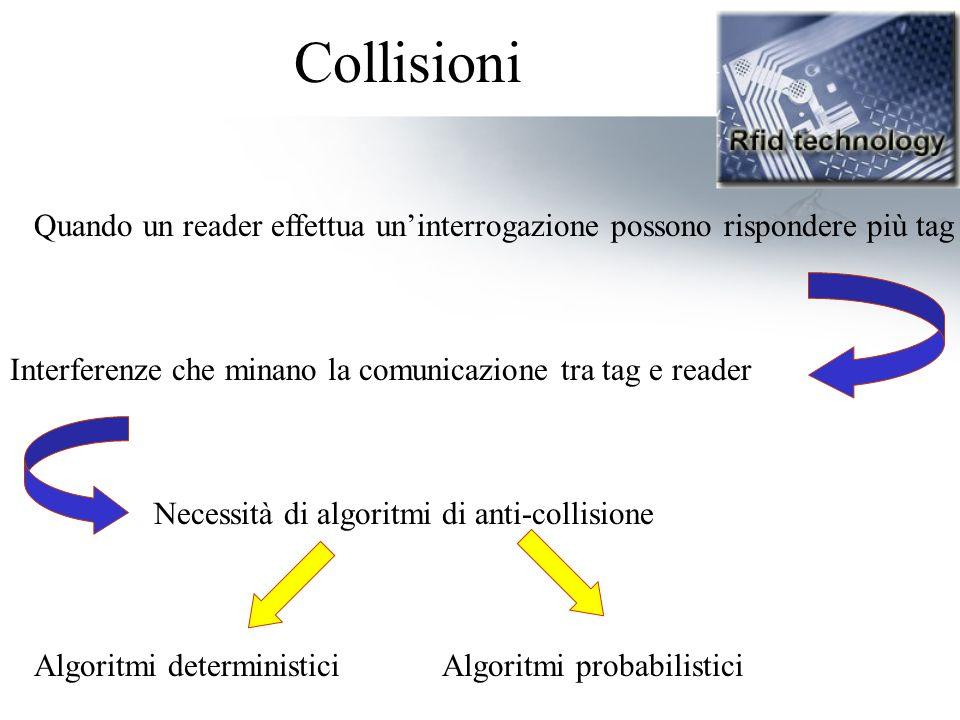 Collisioni Quando un reader effettua un'interrogazione possono rispondere più tag. Interferenze che minano la comunicazione tra tag e reader.