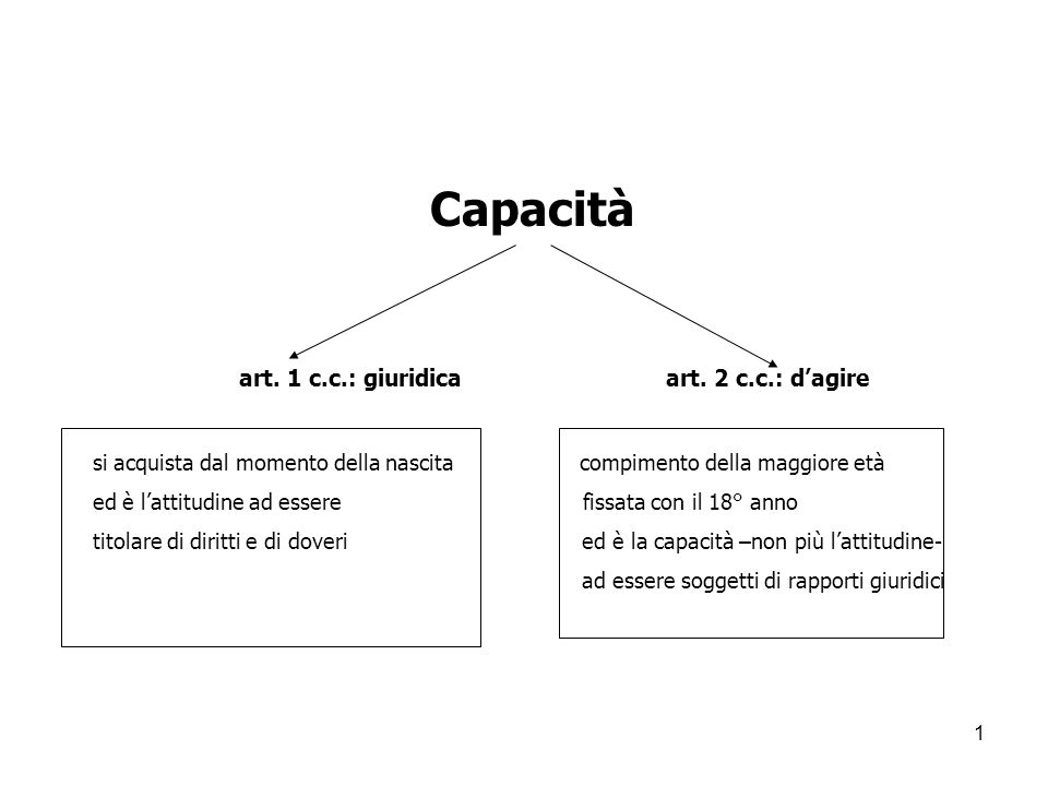 Capacità art. 1 c.c.: giuridica art. 2 c.c.: d'agire