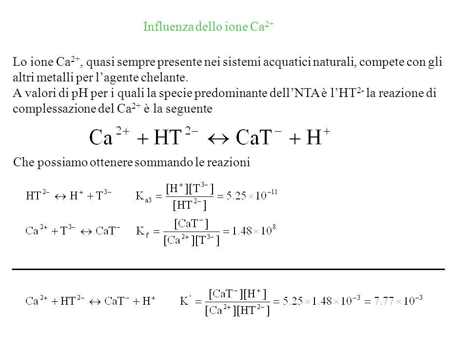 Influenza dello ione Ca2+