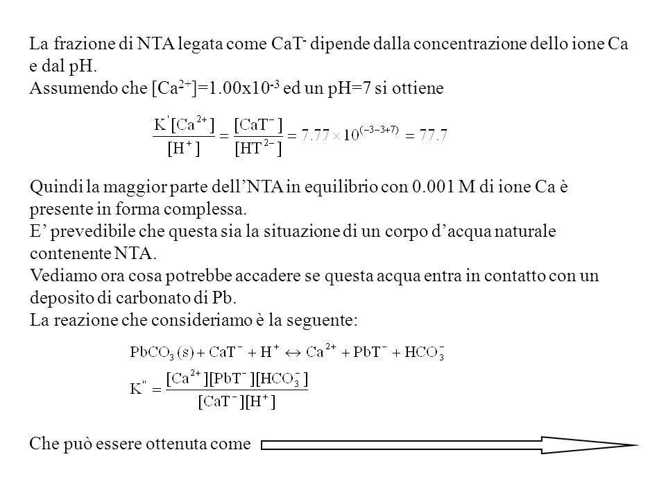 La frazione di NTA legata come CaT- dipende dalla concentrazione dello ione Ca e dal pH.