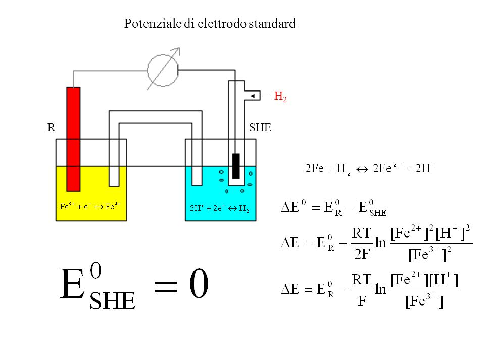 Potenziale di elettrodo standard