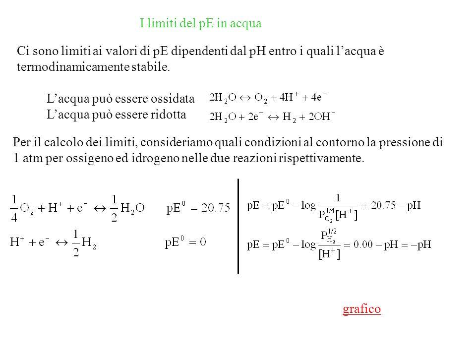 I limiti del pE in acqua Ci sono limiti ai valori di pE dipendenti dal pH entro i quali l'acqua è termodinamicamente stabile.