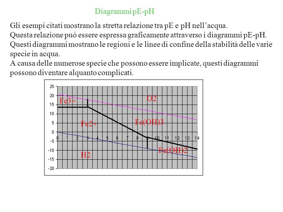 Diagrammi pE-pH Gli esempi citati mostrano la stretta relazione tra pE e pH nell'acqua.