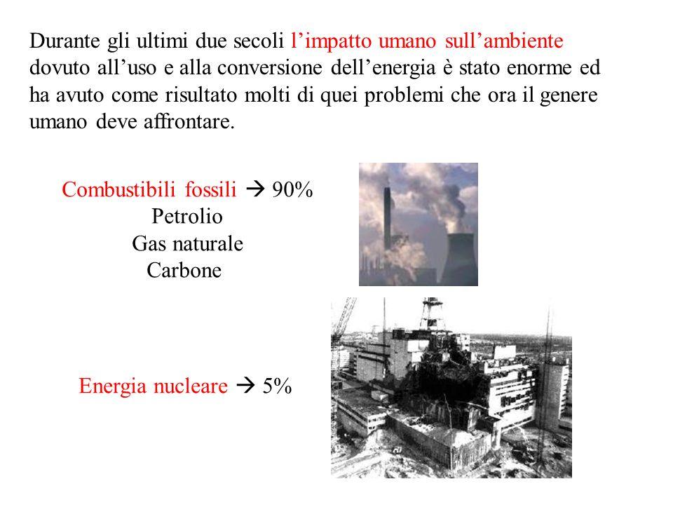 Combustibili fossili  90%