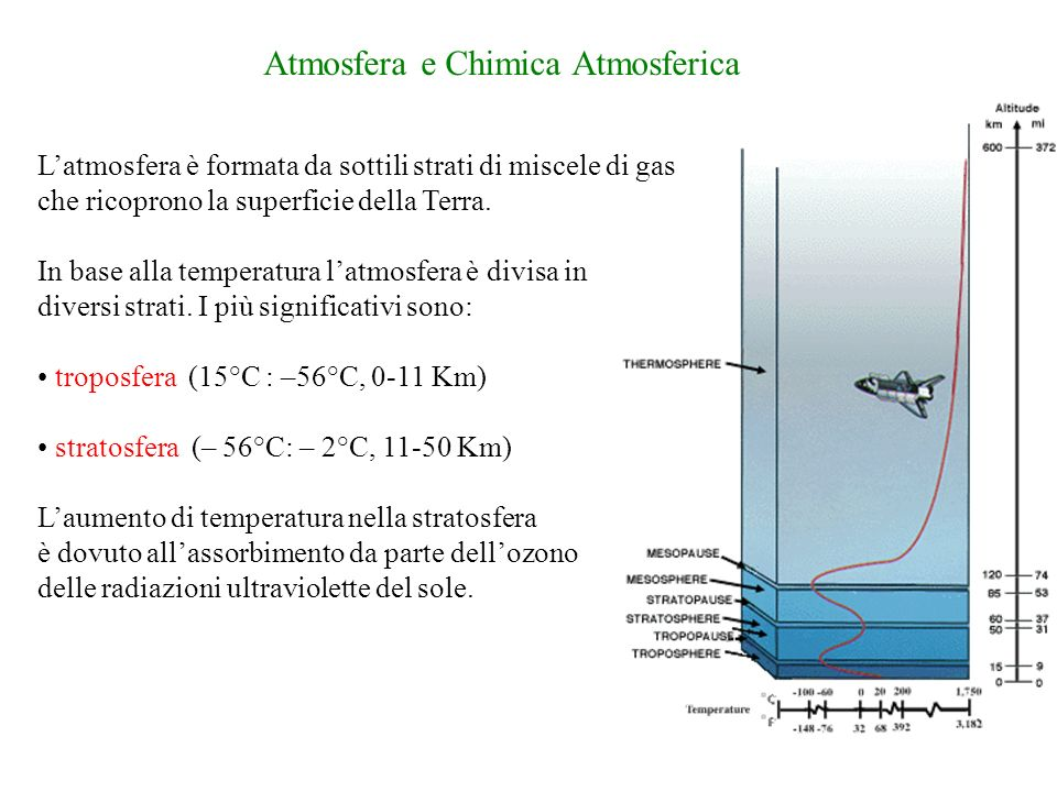 Average composition of the atmosphere up to an altitude of 25 km.