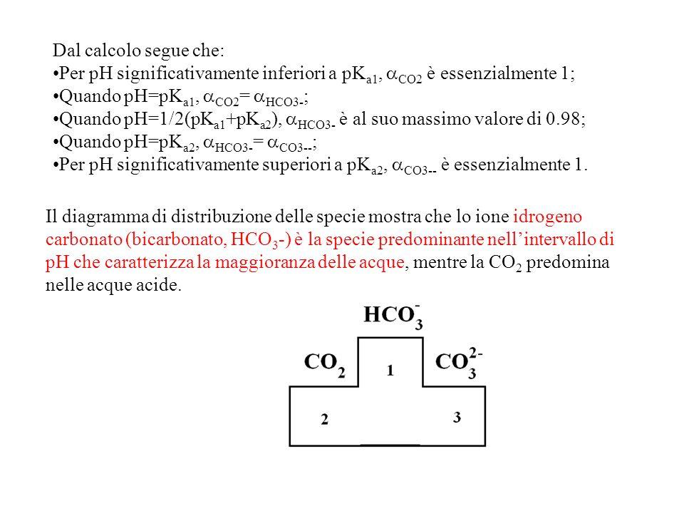 Dal calcolo segue che: Per pH significativamente inferiori a pKa1, CO2 è essenzialmente 1; Quando pH=pKa1, CO2= HCO3-;