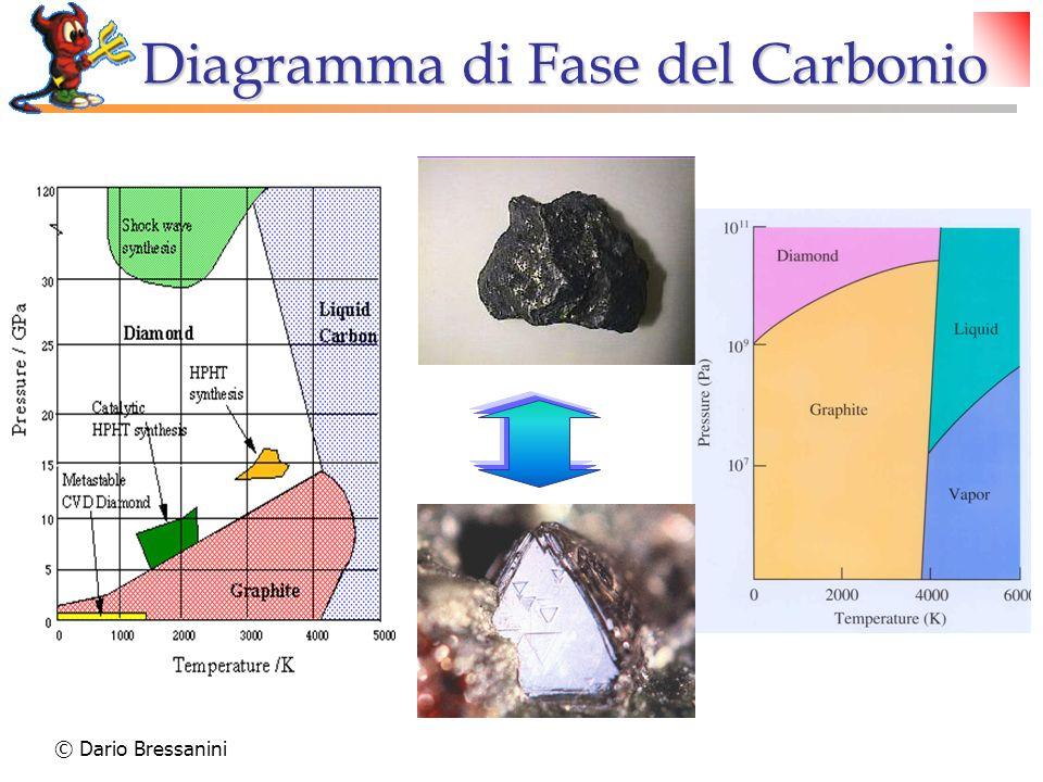 Diagramma di Fase del Carbonio