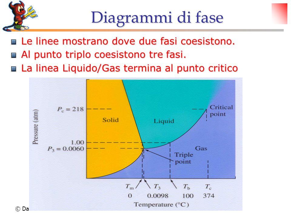 Diagrammi di fase Le linee mostrano dove due fasi coesistono.