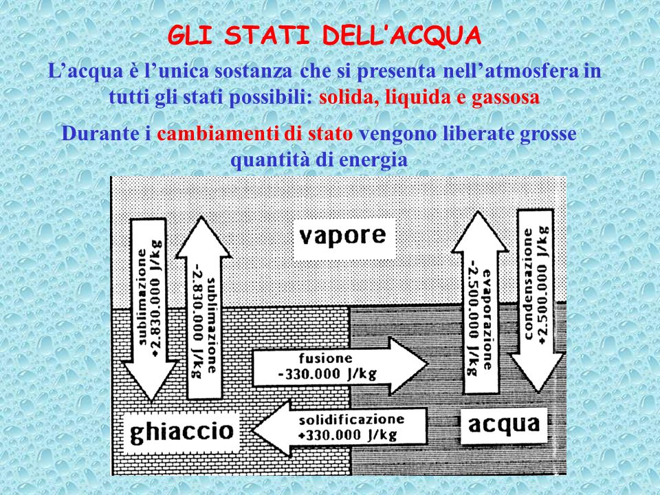 GLI STATI DELL'ACQUA L'acqua è l'unica sostanza che si presenta nell'atmosfera in tutti gli stati possibili: solida, liquida e gassosa.