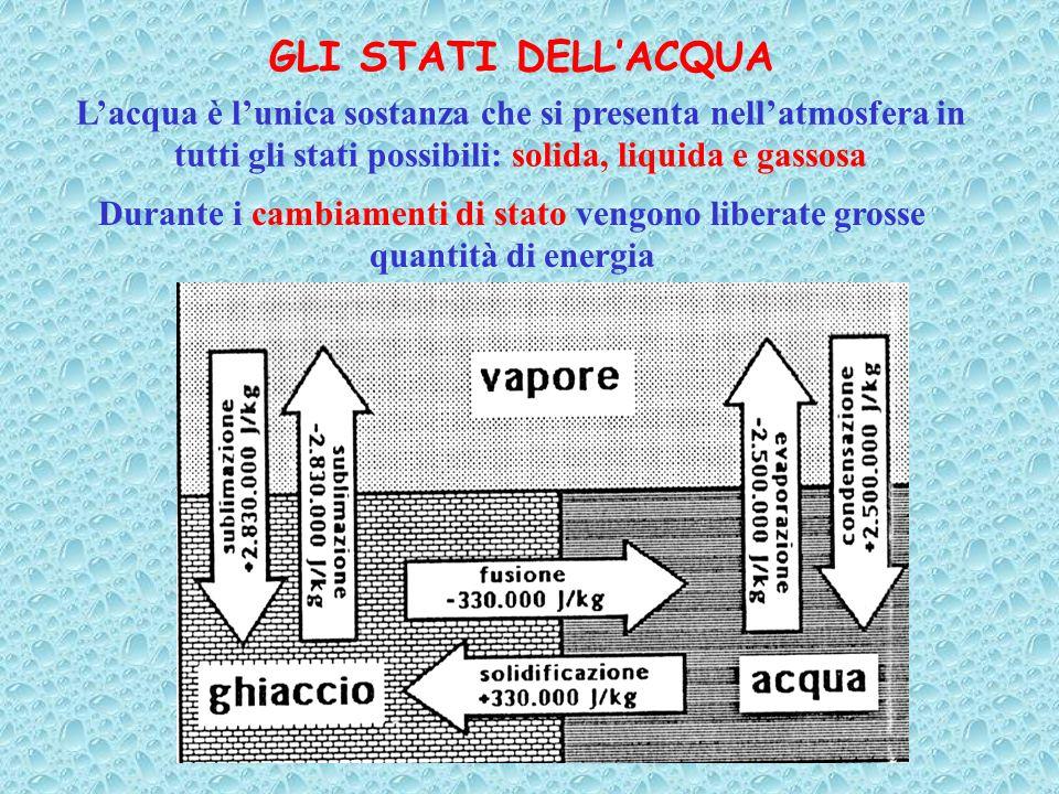 GLI STATI DELL'ACQUAL'acqua è l'unica sostanza che si presenta nell'atmosfera in tutti gli stati possibili: solida, liquida e gassosa.