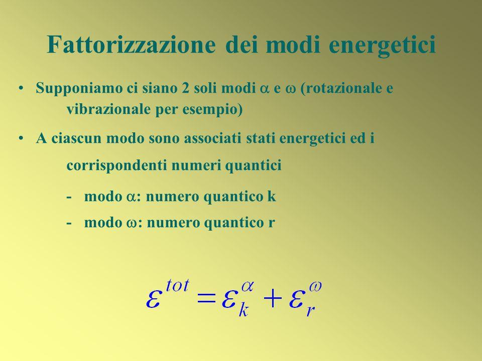Fattorizzazione dei modi energetici