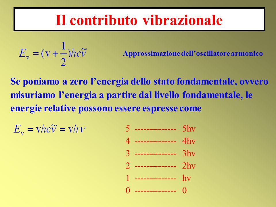 Il contributo vibrazionale
