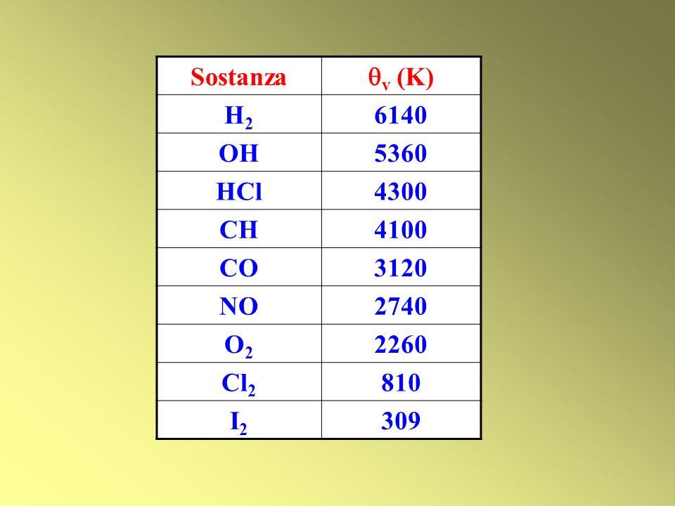 Sostanza v (K) H2 6140 OH 5360 HCl 4300 CH 4100 CO 3120 NO 2740 O2 2260 Cl2 810 I2 309