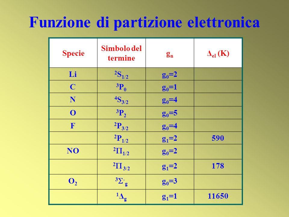Funzione di partizione elettronica