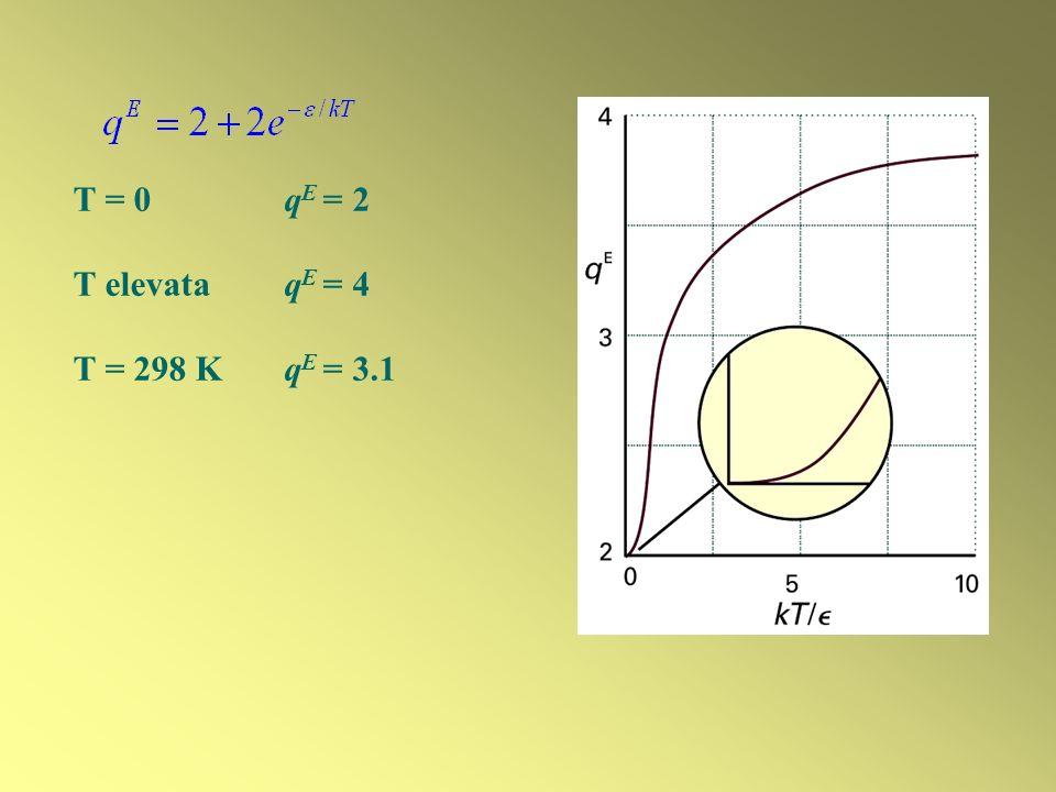T = 0 qE = 2 T elevata qE = 4 T = 298 K qE = 3.1