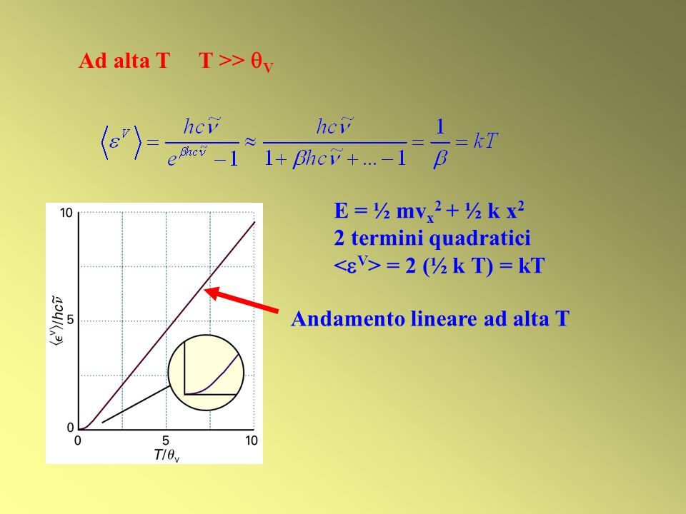Ad alta T T >> V E = ½ mvx2 + ½ k x2. 2 termini quadratici.