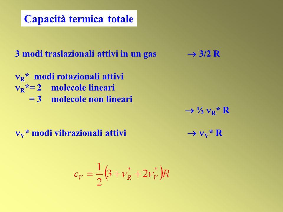 Capacità termica totale