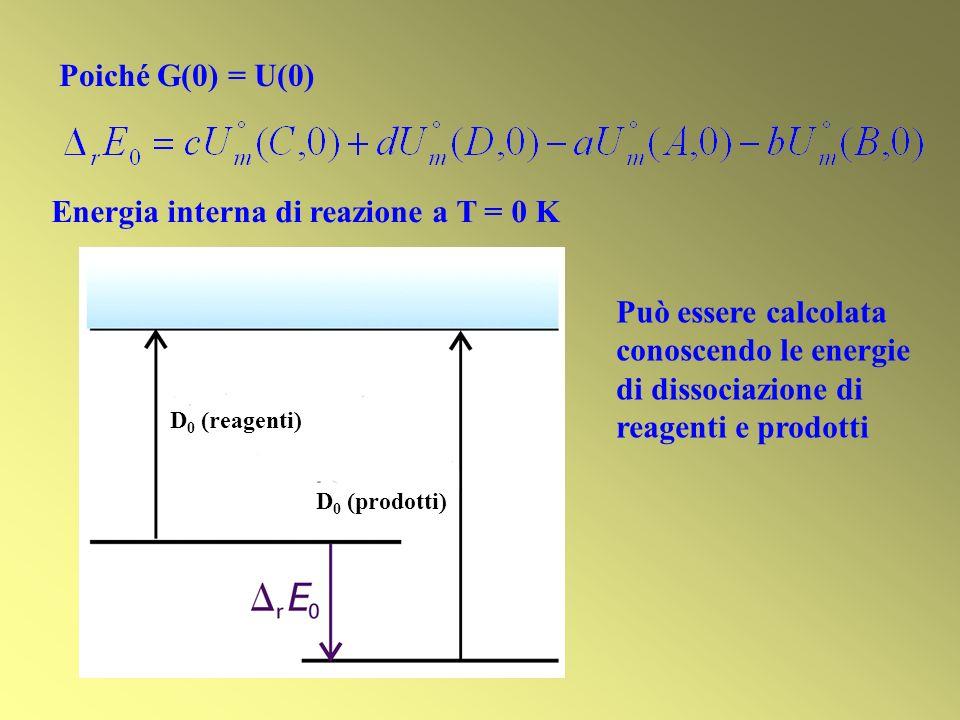 Energia interna di reazione a T = 0 K