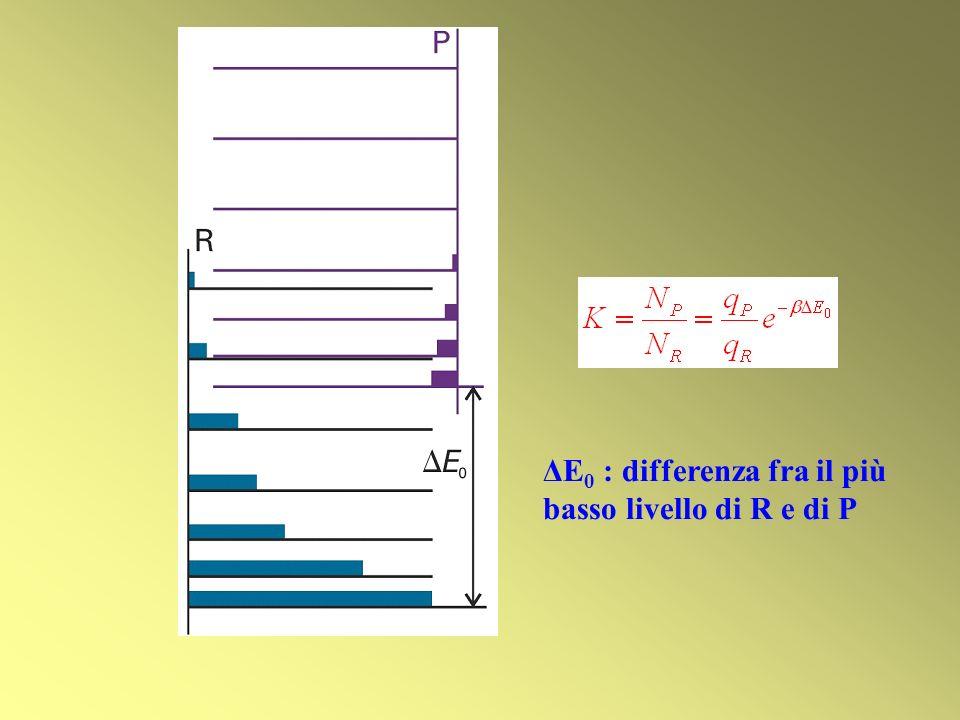 ΔE0 : differenza fra il più basso livello di R e di P