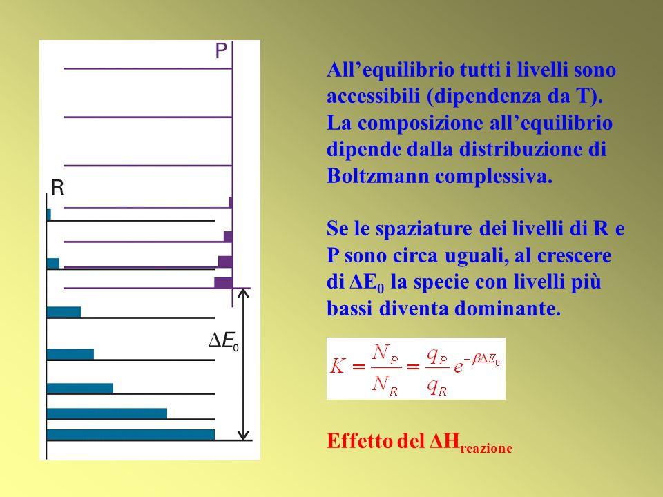 All'equilibrio tutti i livelli sono accessibili (dipendenza da T).