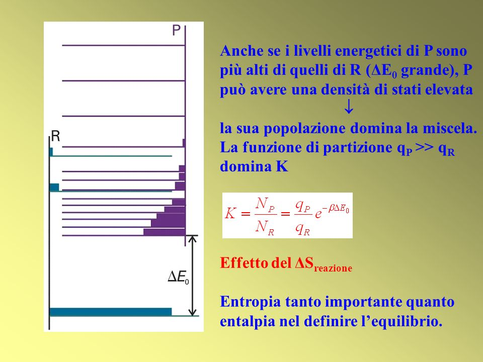 Anche se i livelli energetici di P sono più alti di quelli di R (ΔE0 grande), P può avere una densità di stati elevata