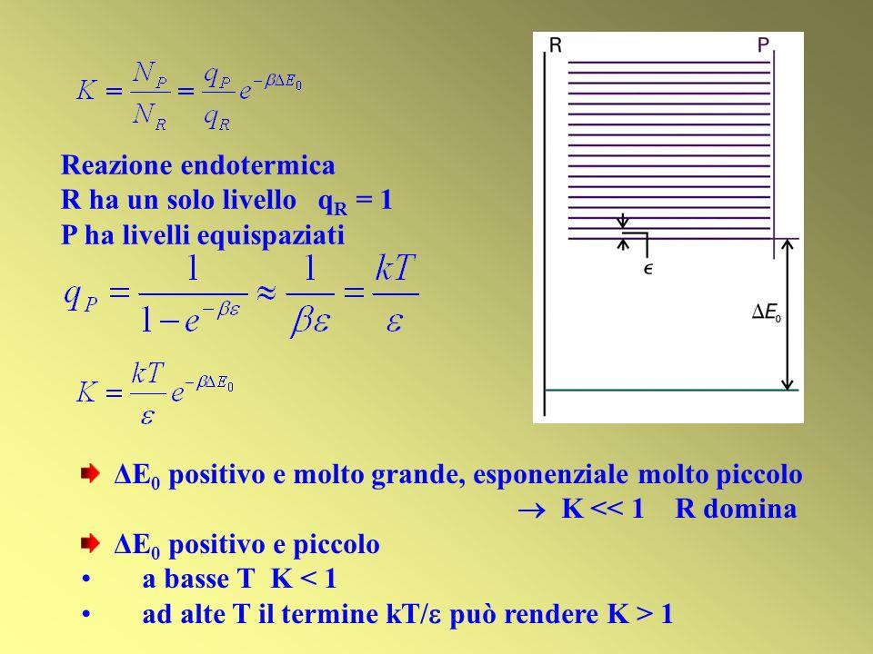 Reazione endotermica R ha un solo livello qR = 1. P ha livelli equispaziati. ΔE0 positivo e molto grande, esponenziale molto piccolo.