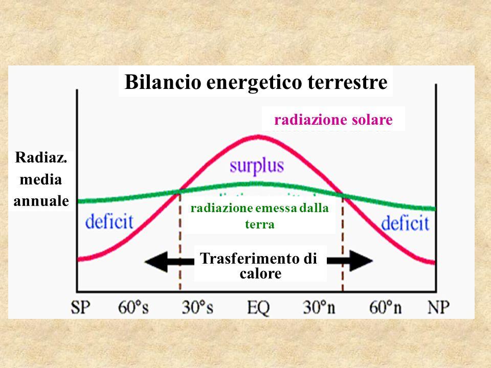 Bilancio energetico terrestre radiazione emessa dalla terra