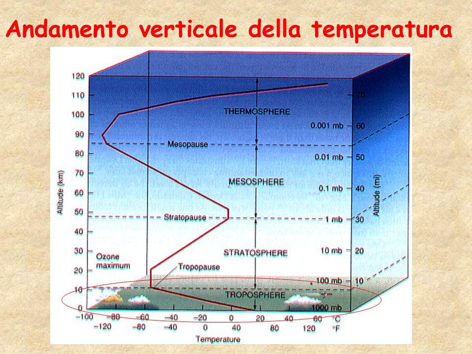 Andamento verticale della temperatura