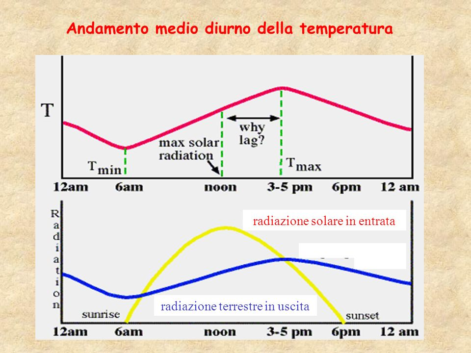 Andamento medio diurno della temperatura