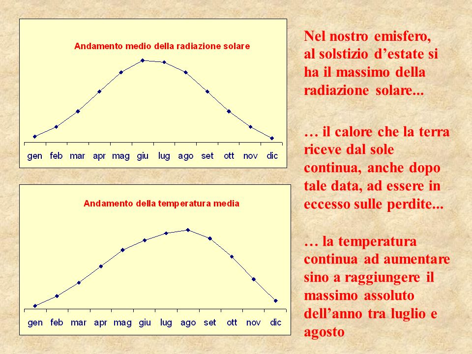 Nel nostro emisfero, al solstizio d'estate si ha il massimo della radiazione solare...