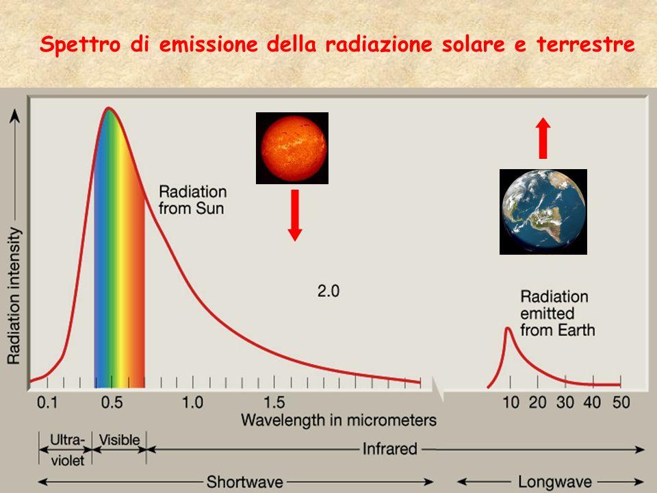 Spettro di emissione della radiazione solare e terrestre
