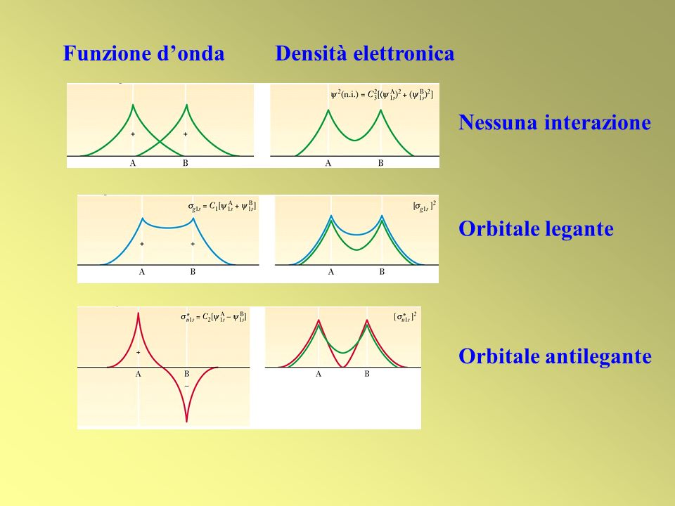 Funzione d'onda Densità elettronica