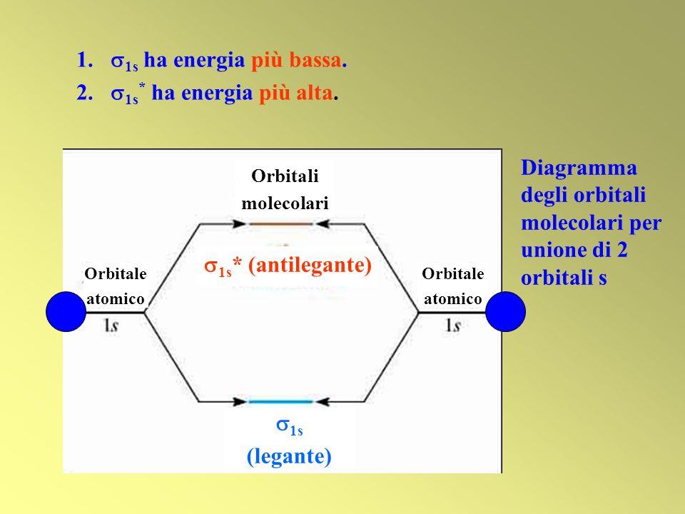 1s (legante) 1s* (antilegante)