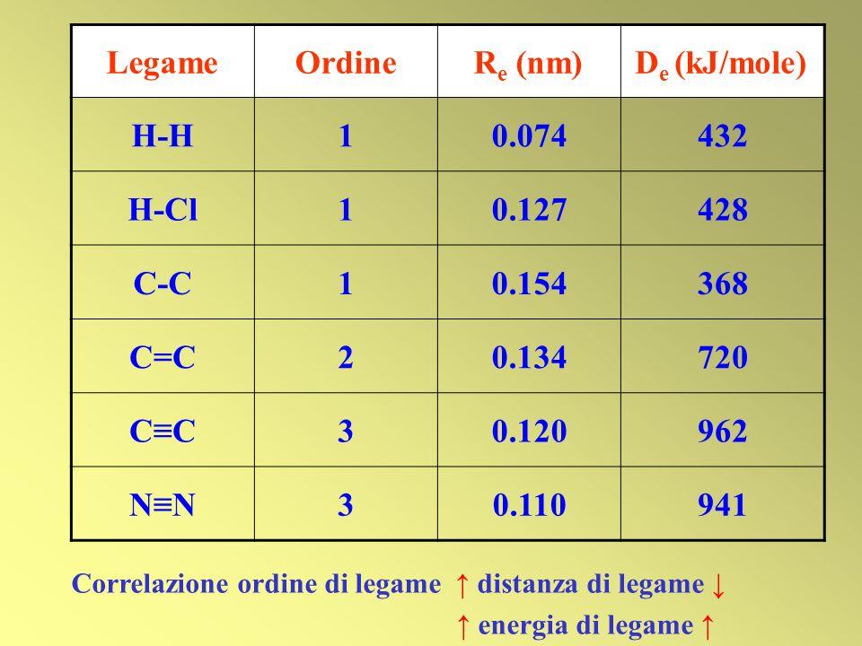 Correlazione ordine di legame ↑ distanza di legame ↓