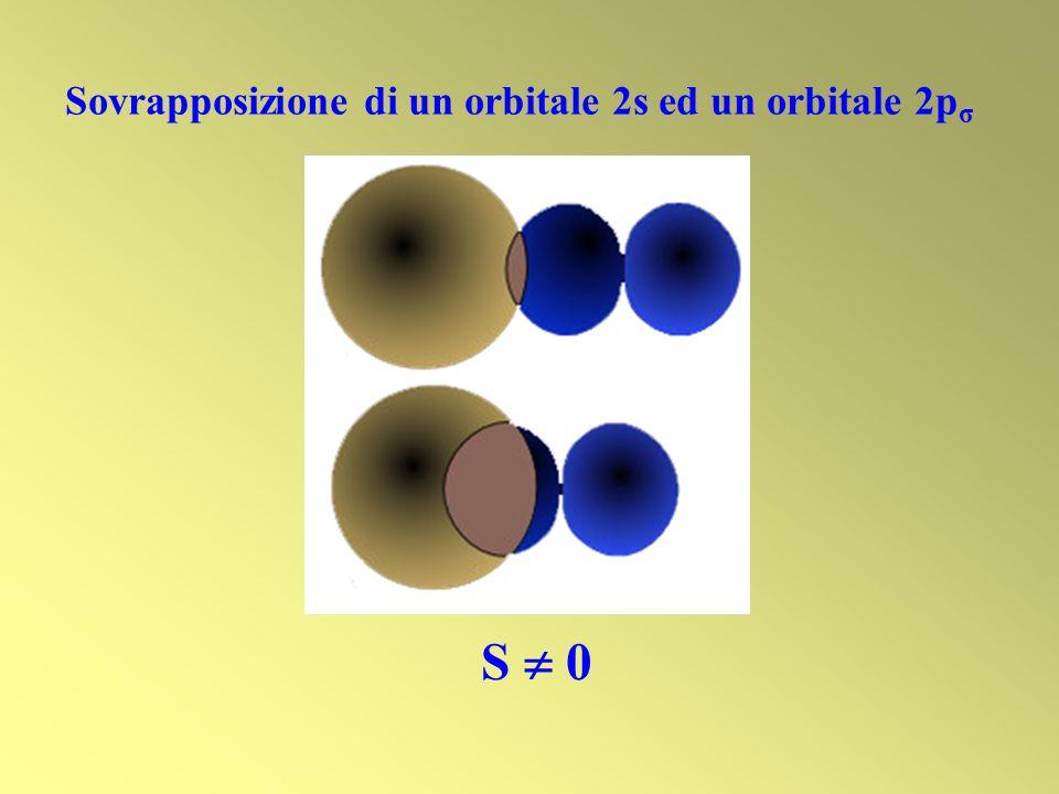 Sovrapposizione di un orbitale 2s ed un orbitale 2pσ