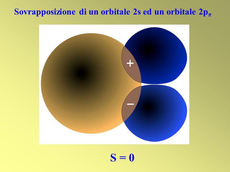 Sovrapposizione di un orbitale 2s ed un orbitale 2pπ