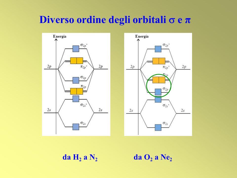Diverso ordine degli orbitali  e π
