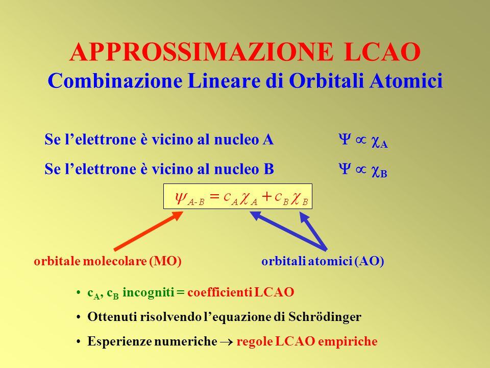 APPROSSIMAZIONE LCAO Combinazione Lineare di Orbitali Atomici