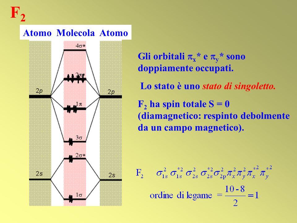 F2 Atomo Molecola Atomo. Gli orbitali x* e y* sono doppiamente occupati. Lo stato è uno stato di singoletto.
