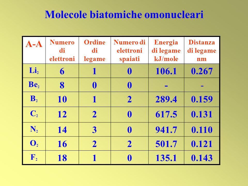 Molecole biatomiche omonucleari Numero di elettroni spaiati