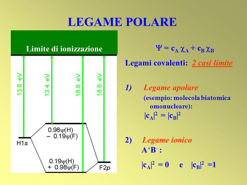 Limite di ionizzazione