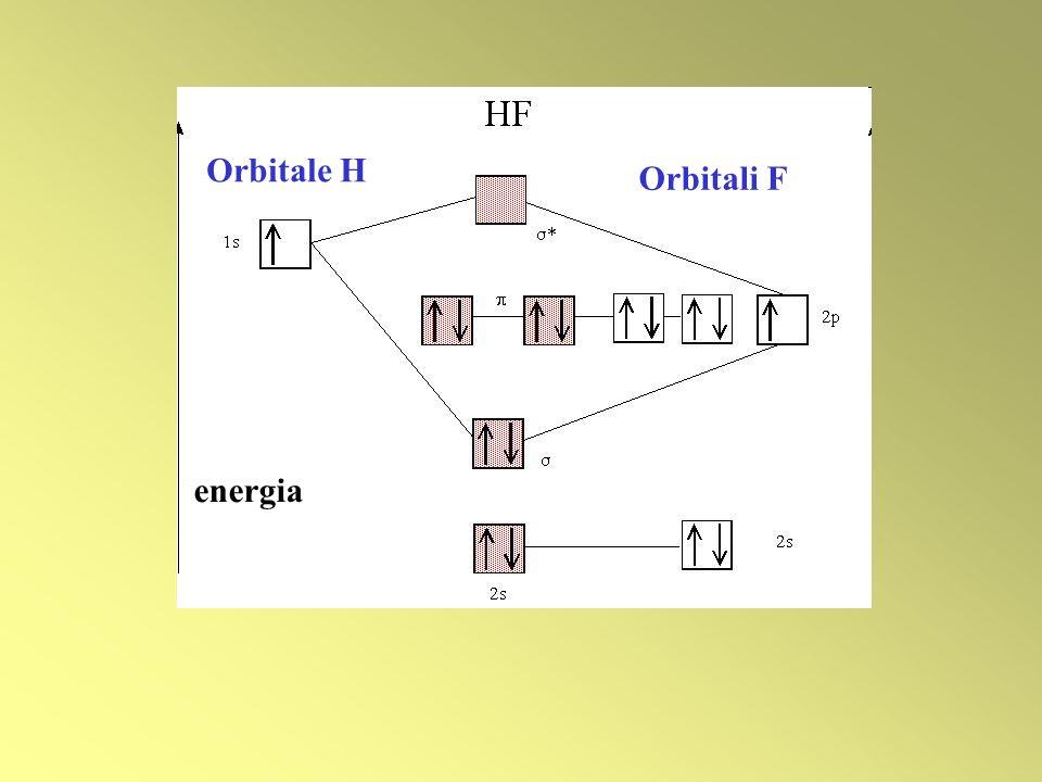 Orbitale H Orbitali F energia