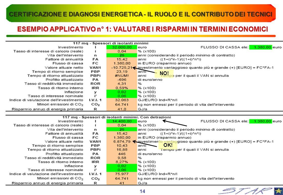 ESEMPIO APPLICATIVO n° 1: VALUTARE I RISPARMI IN TERMINI ECONOMICI