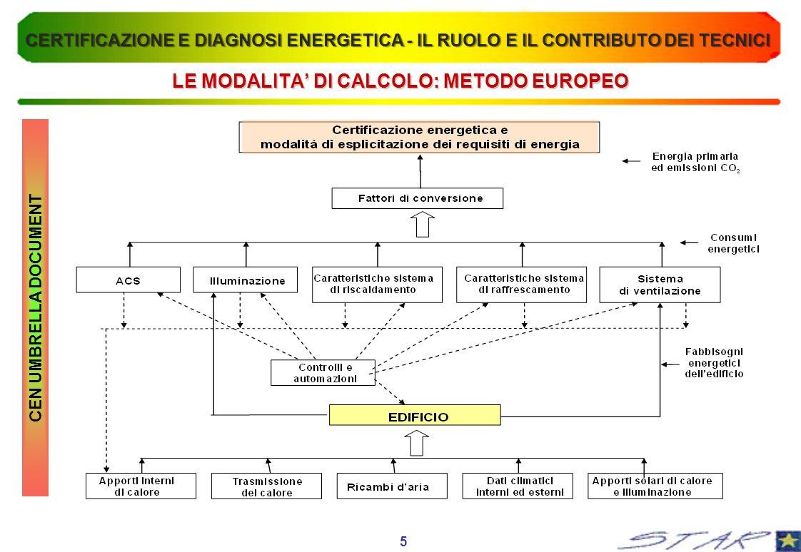 LE MODALITA' DI CALCOLO: METODO EUROPEO