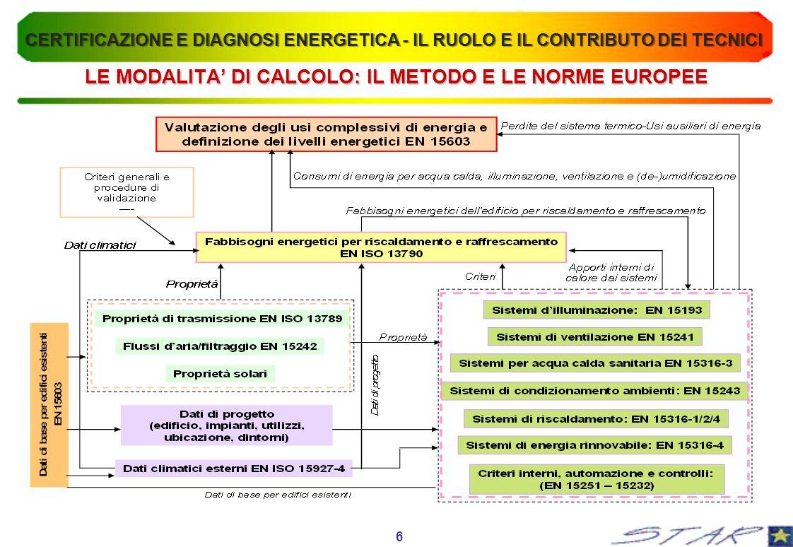 LE MODALITA' DI CALCOLO: IL METODO E LE NORME EUROPEE