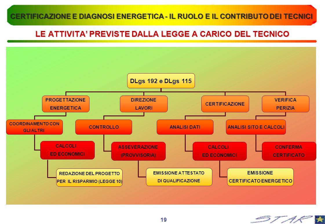 LE ATTIVITA' PREVISTE DALLA LEGGE A CARICO DEL TECNICO